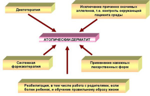 atopicheski-dermatit-foto-1