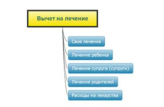 nalogoviji-vichet-za-lechenie-foto-2