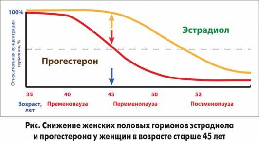 Расширяется ли влагалище с возрастом 3